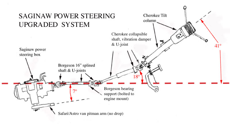 four wheel steering system full seminar The four-wheel steering system is designed for tight turns, leading to greater mowing efficiency: caster, camber, and kingpin angles are optimized to reduce effort, especially when going from straight ahead into a turn.
